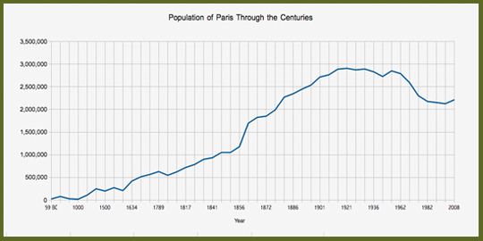 Population of Paris