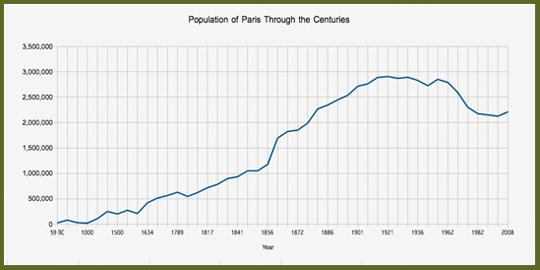 Population of Paris