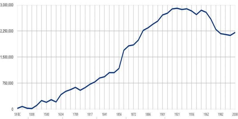 Graph of the Population of Paris